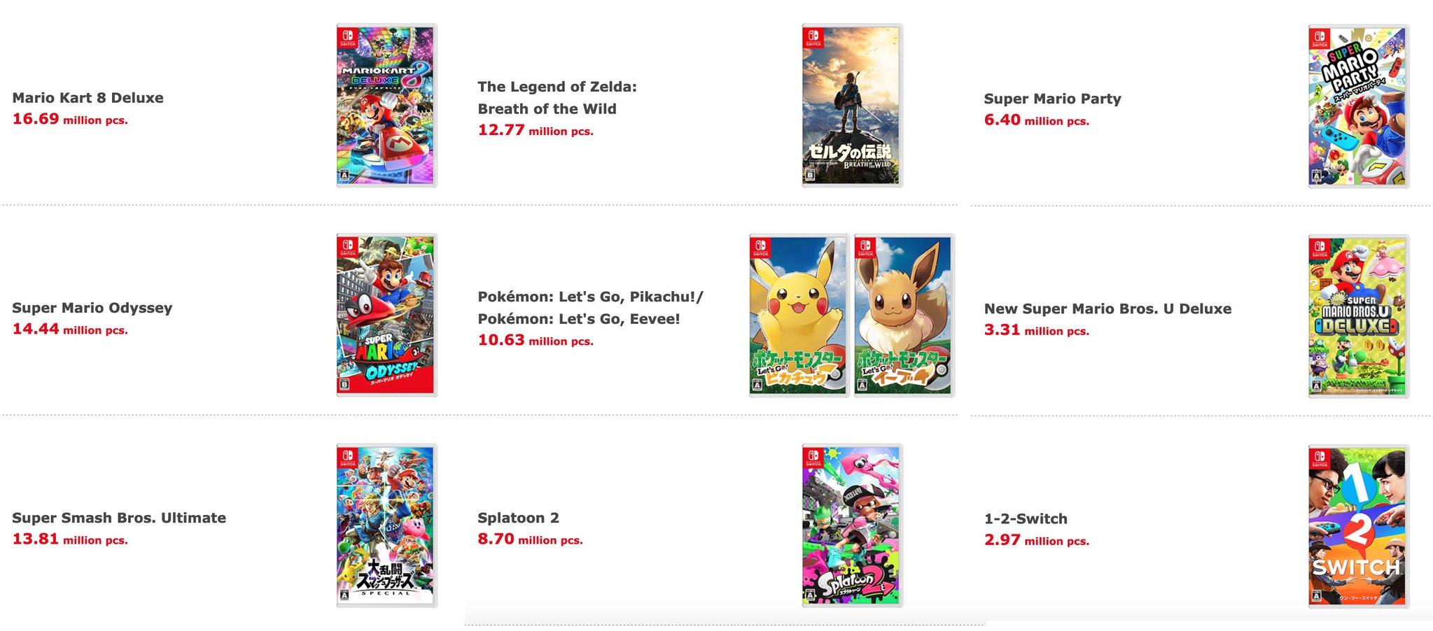 Nintendo Switch actualiza sus datos de venta ¿Cuál es su juego más popular?