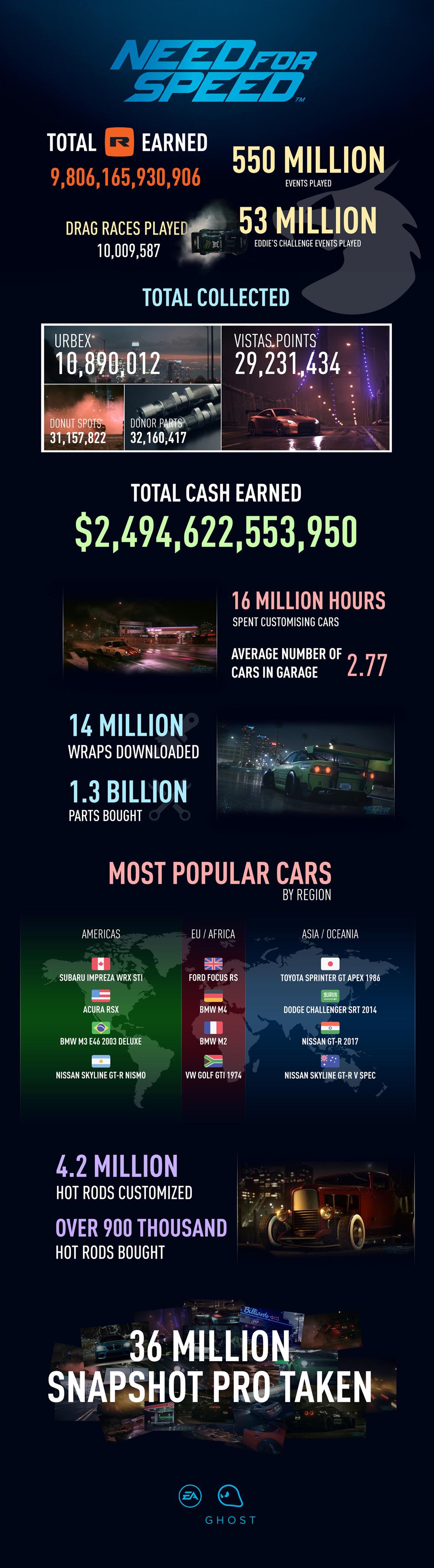Need for Speed volverá en 2017 con un nuevo videojuego