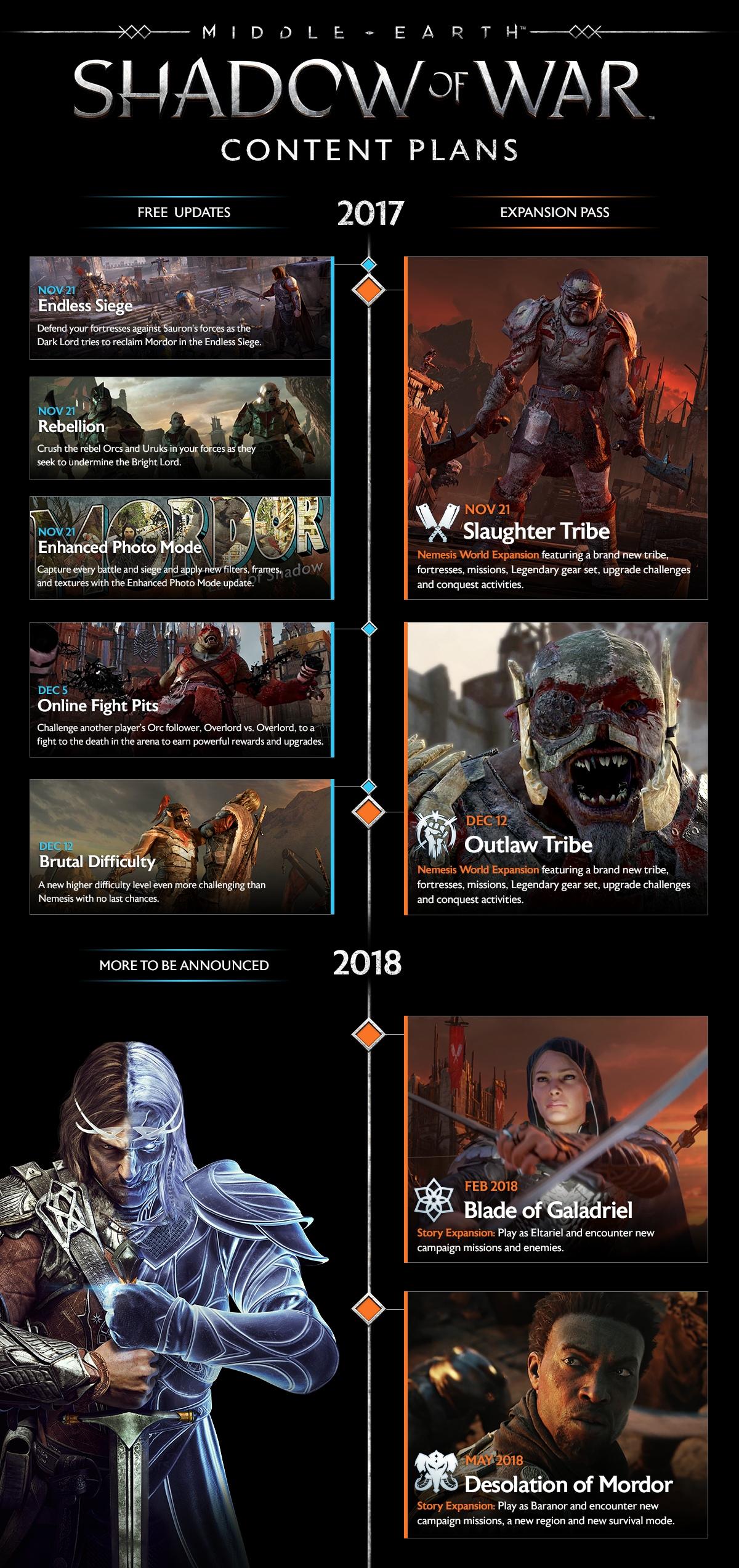 La Tierra Media: Sombras de Guerra presenta su plan de DLC gratuitos