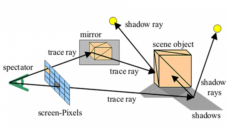 Raytracing. Qué es y por qué DXR es un gran paso para los videojuegos