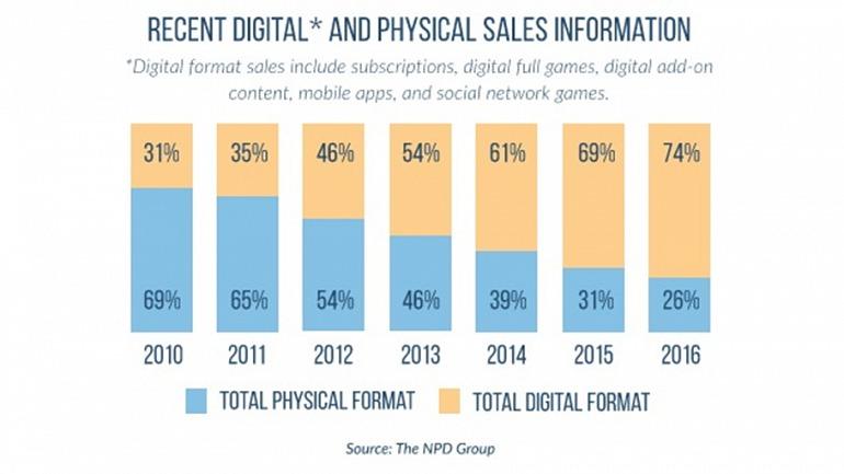 La distribución digital, a pesar de su escepticismo inicial, ha acabado por ser el principal canal de compra para los jugadores.