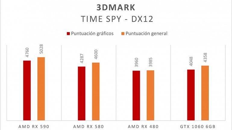 Antes del lanzamiento de la nueva gráfica se filtraron datos de la misma corriendo 3DMark Time Spy.