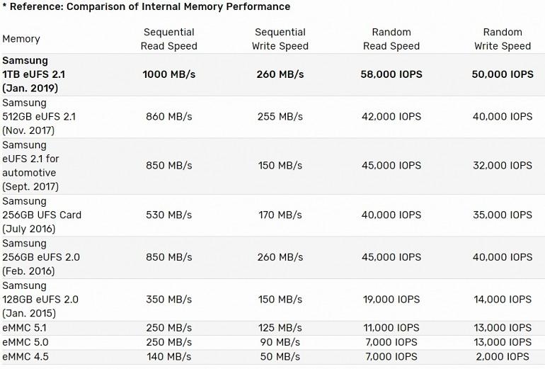 Samsung presenta un chip móvil de almacenamiento eUFS de 1 TB