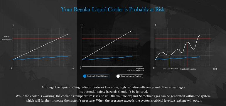 El nuevo sistema de refrigeración líquida de DeepCool evita las fugas