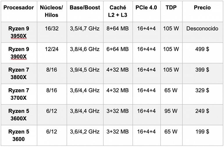 Este es el AMD Ryzen 9 3950X, un procesador para jugar ¡de 16 núcleos!