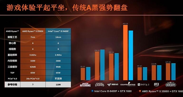 Se filtran las especificaciones del procesador Ryzen 5 3500X de gama baja