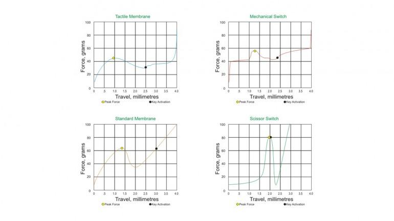 Sobre membrana sencilla, cada pulsación tiene un punto de actuación diferente (en la gráfica vemos la media), en conmutador mecánico todas las teclas y pulsaciones tienen el mismo recorrido y punto de activación. Imagen: Ergopedia.ca