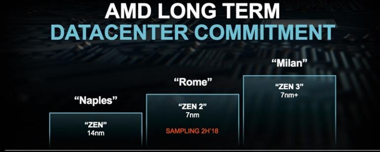 AMD desvela los primeros detalles de las familias Zen 3 y Zen 4 de CPU