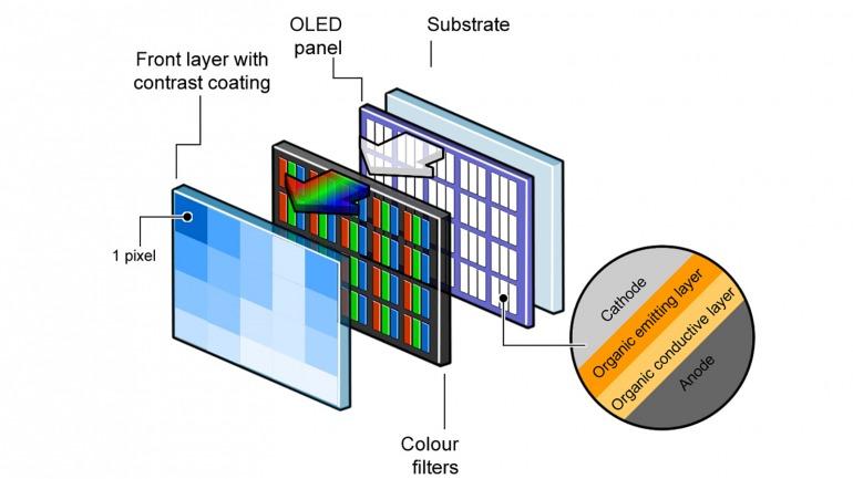 ¡Paneles por doquier! OLED vs. LED vs. MicroLED ¿Cuál es la mejor televisión/pantalla para jugar?