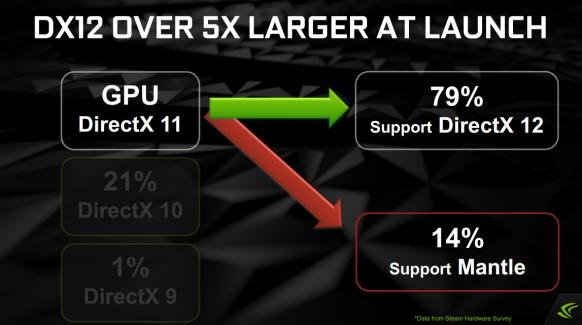 NVIDIA, como competencia de AMD, lo tiene claro en su apoyo a DirectX12, alegando el poco soporte de los fabricantes a Mantle.
