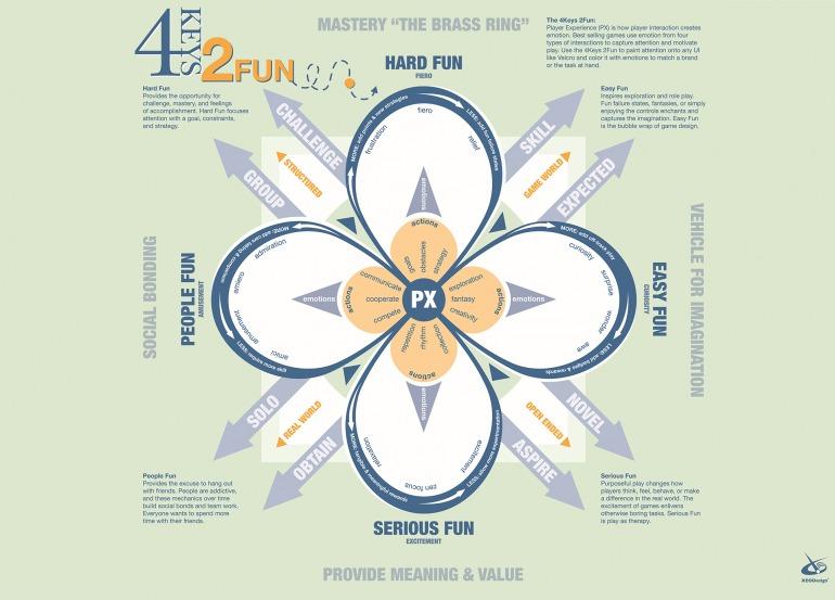 Modelo de cuatro puntas para representar la categorización de la diversión según Lazzaro.// Imagen: XEODesign.