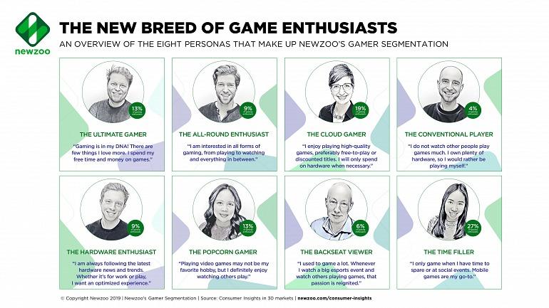 ¿Qué tipo de jugador eres? Un nuevo estudio define ocho nuevos perfiles