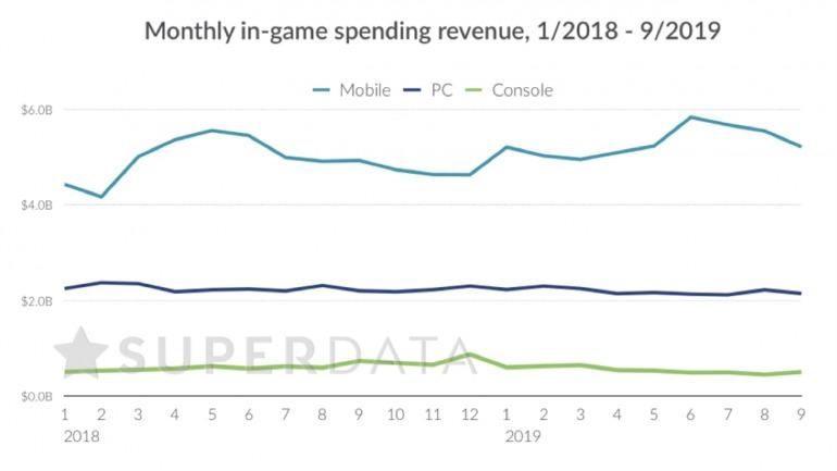 Los ingresos por micropagos y DLCs adicionales en videojuegos en EEUU se estancan en PC y consolas